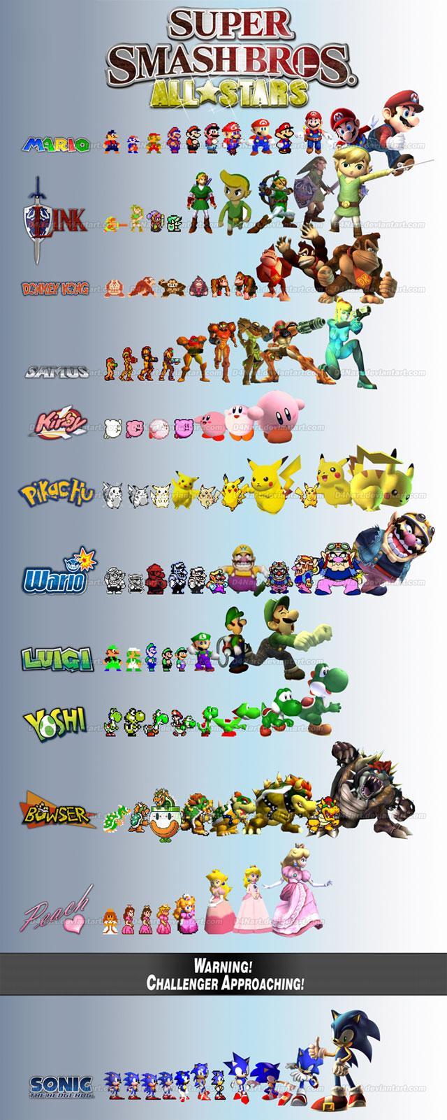 Evolução dos Games