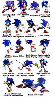 A Evolução do Sonic