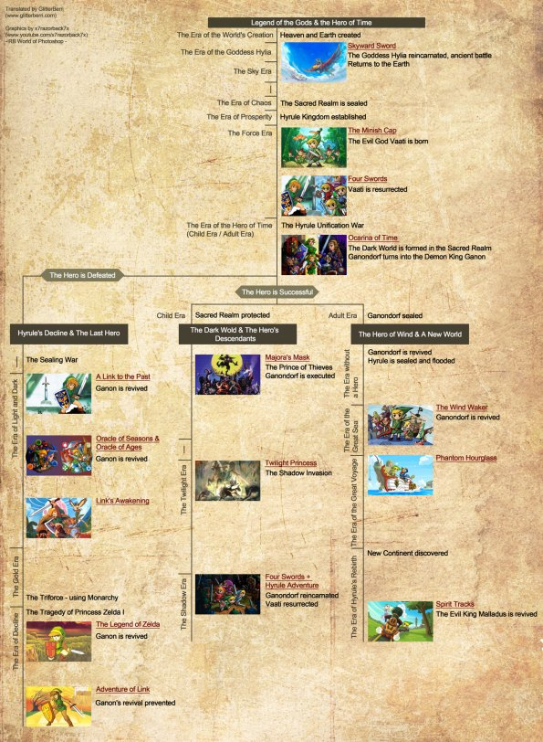 Cronologia - Linha do Tempo Completa de The Legend of Zelda