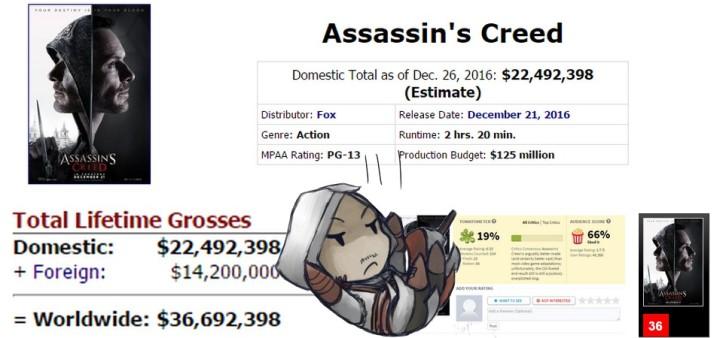 Assassin´s Creed já é flop de crítica e bilheteria