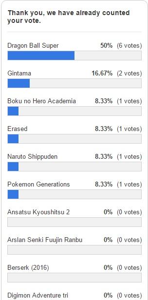Votação de Melhor Anime 2016