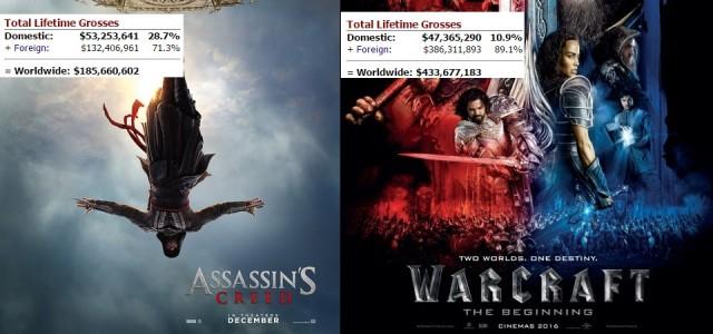 Assassin´s Creed Vs. Warcraft - Comparação dos fracassos de bilheteria