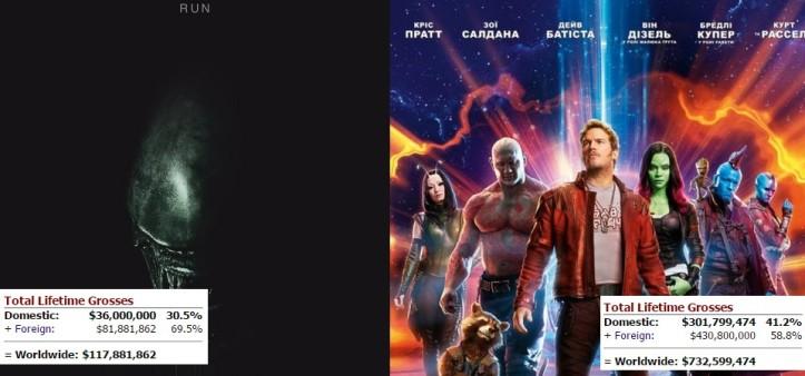 Alien Covenant empata com Guardiões da Galáxia Vol. 2 na bilheteria