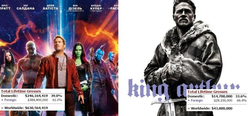 Guardiões da Galáxia Vol. 2 esmaga Rei Arthur na bilheteria