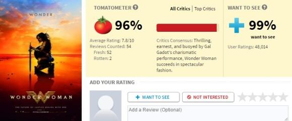 Mulher-Maravilha com 96% de aprovação no Rotten Tomatoes