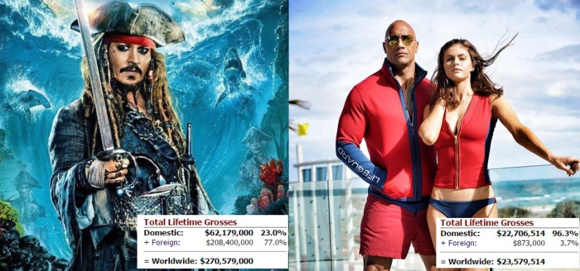Piratas do Caribe naufraga Baywatch na bilheteria