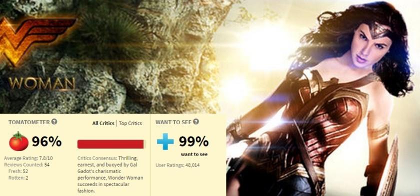Wonder Woman com altíssima aprovação no Rotten Tomatoes