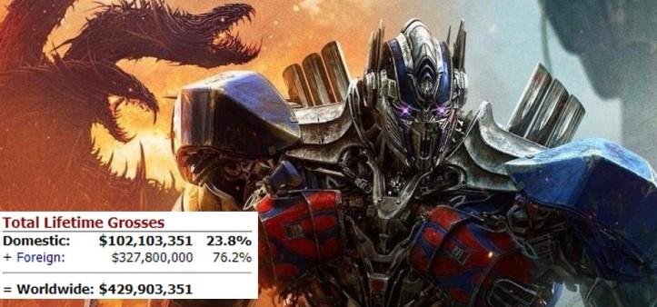 Transformers - The Last Knight é um fracasso de bilheteria
