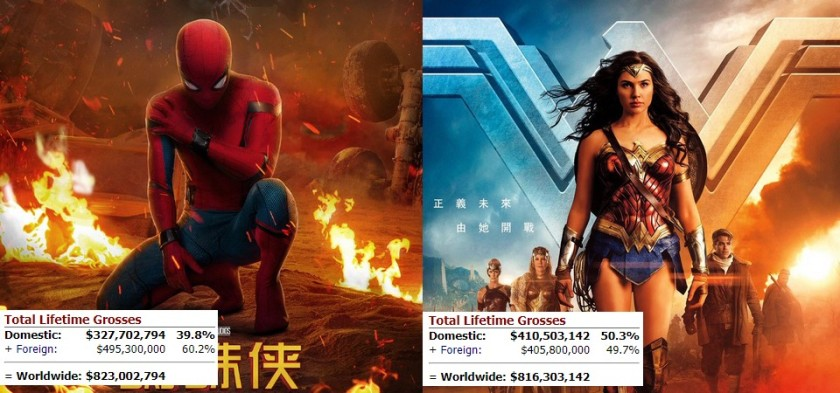 Homem-Aranha - De Volta ao Lar supera bilheteria mundial de Mulher-Maravilha