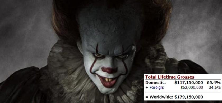 It - A Coisa é um sucesso e estreia com 117 milhões de bilheteria