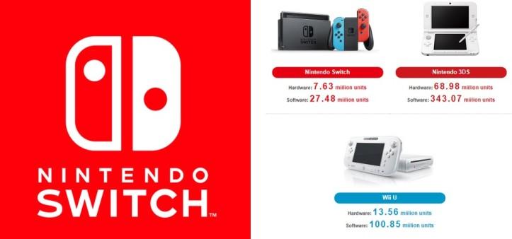 Nintendo Switch ultrapassa 7,63 milhões de unidades