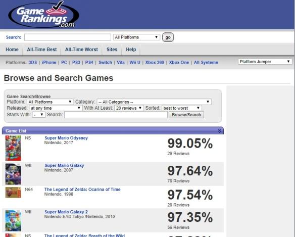 Super Mario Odissey como melhor jogo de todos os tempos no Game Rankings