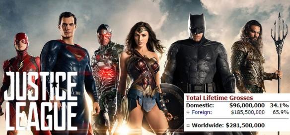 Liga da Justiça tem a pior estreia dos filmes do Universo DC Extendido