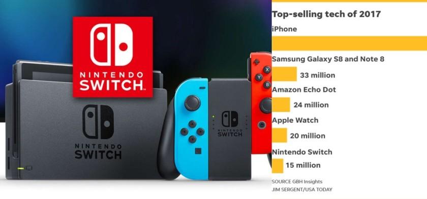 Nintendo Switch ultrapassa 15 milhões de unidades