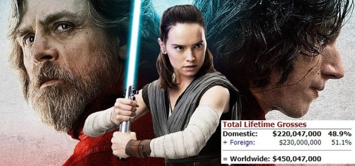 Star Wars - Os Últimos Jedi se torna a segunda maior bilheteria de estreia de todos os tempos
