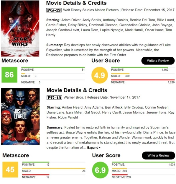 Star Wars - The Last Jedi Vs. Justice League - Metacritic