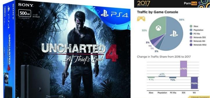 PS4 e PS3 foram os video-games mais usados para acessar Pornhub