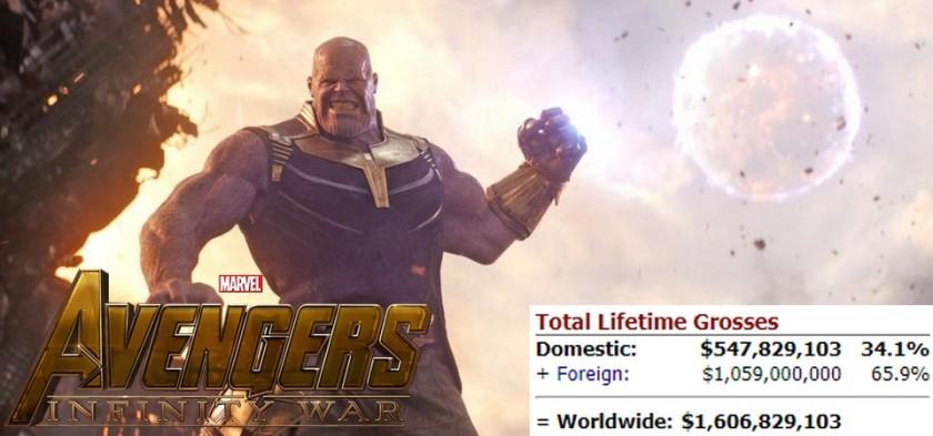 Vingadores - Guerra Infinita se torna o filme de super-herói de maior bilheteria
