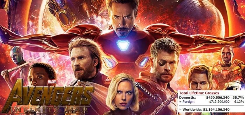Vingadores - Guerra Infinita ultrapassa 1 bilhão de dólares