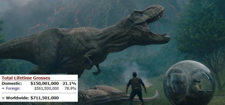 Jurassic World - Fallen Kingdom estreia com 150 milhões de bilheteria