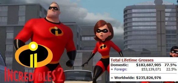 The Incredibles 2 biggest animation boxoffice debut ever