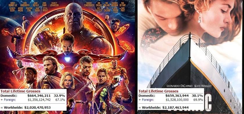 Vingadores - Guerra Infinita supera a bilheteria doméstica de Titanic