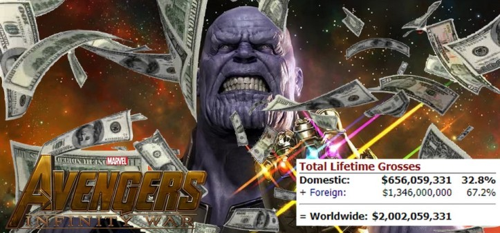 Vingadores - Guerra Infinita ultrapassa 2 bilhões de bilheteria