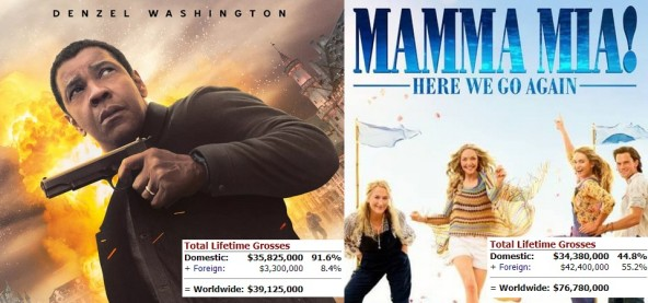 Equalizer 2 e Mamma Mia 2 no topo da bilheteria