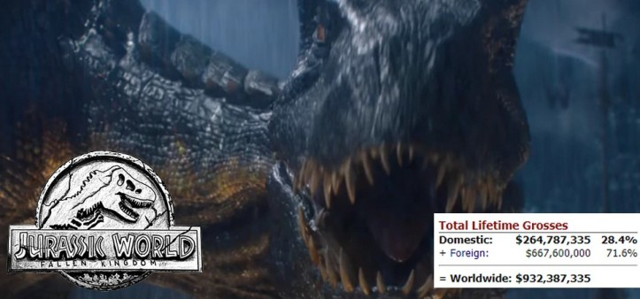 Jurassic World - Fallen Kingdom perto de 1 bilhão de bilheteria