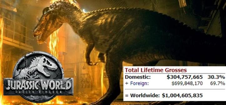 Jurassic World - Fallen Kingdom ultrapassa 1 bilhão de dólares de bilheteria