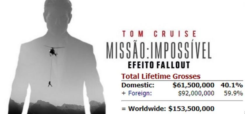 Missão Impossível 6 - Efeito Fallout estreia em primeiro lugar na bilheteria
