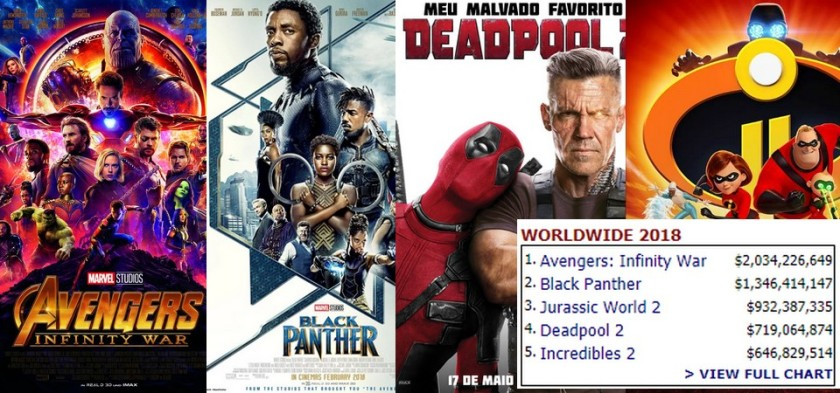 Quatro filmes de cinco das maiores bilheterias de 2018 são de super-herói