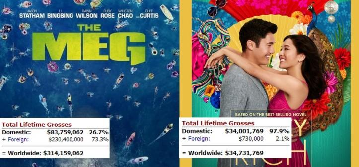 Crazy Rich Asians supera The Meg na bilheteria dos E.U.A.