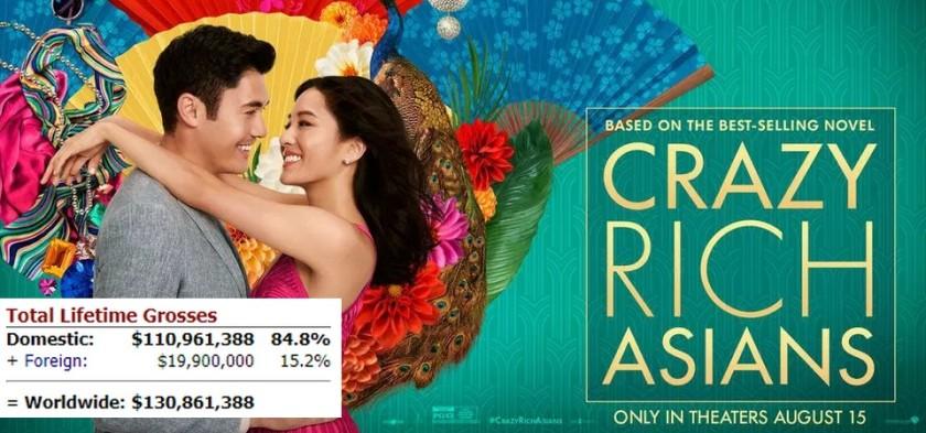 Crazy Rich Asians lidera a bilheteria americana pela terceira semana seguida