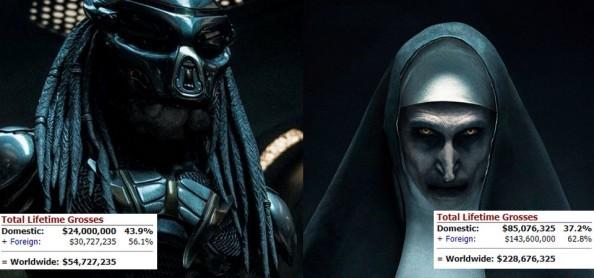 The Predator Vs. The Nun - Predador estreia em primeiro lugar e estraçalha a Freira