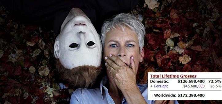 Halloween 1º lugar na bilheteria pela segunda semana seguida
