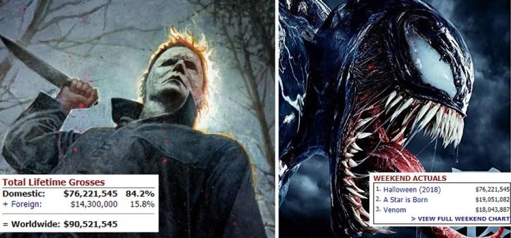 Halloween estreia em 1º lugar e Venom cai para 3º na bilheteria dos E.U.A.