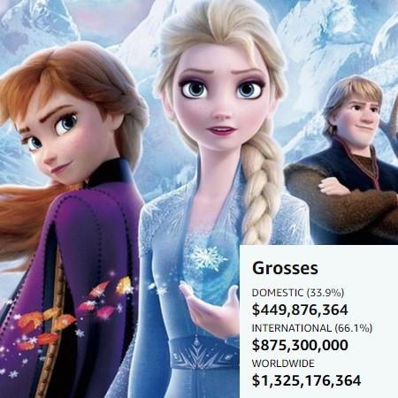 Frozen 2 - Filme se torna a maior bilheteria de todos os tempos de uma animação