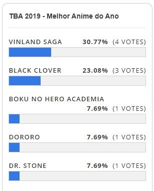 TBA 2019 - Resultado da Votação - Melhor Anime