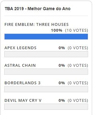 TBA 2019 - Resultado da Votação - Melhor Game