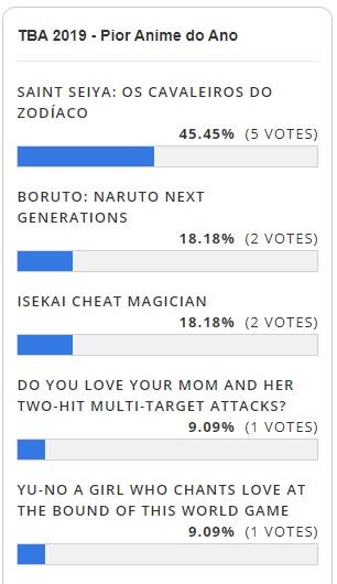 TBA 2019 - Resultado da Votação - Pior Anime
