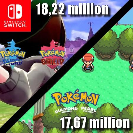 Pokemon Sword and Shield supera Pokemon Diamond and Pearl e se torna o terceiro mais vendido da franquia