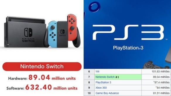 Nintendo Switch superou o PS3