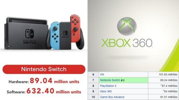 Nintendo Switch ultrapassou as vendas do Xbox 360