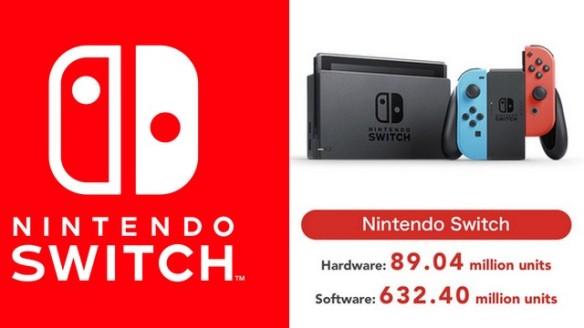 Nintendo Switch ultrapassa 89,04 milhões de unidades vendidas